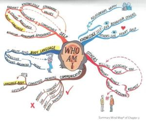 Intelligence- Who Am I